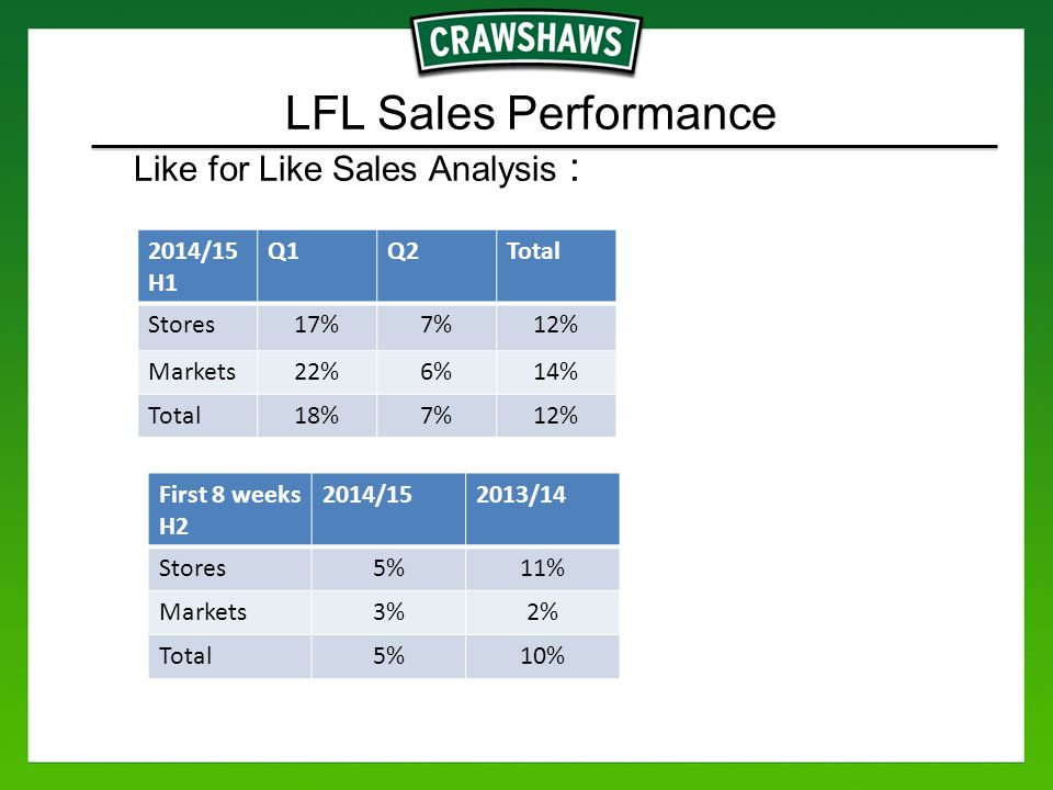 LFL Sales Performance Like for Like Sales Analysis : 2014/15 H1 Q1Q2Total Stores17%7%12% Markets22%6%14% Total18%7%12% First 8 weeks H2 2014/152013/14 Stores5%11% Markets3%2% Total5%10%