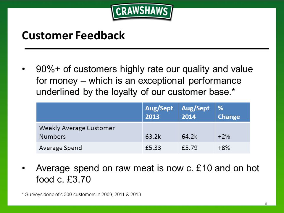 Customer Feedback 90%+ of customers highly rate our quality and value for money – which is an exceptional performance underlined by the loyalty of our customer base.* Average spend on raw meat is now c.