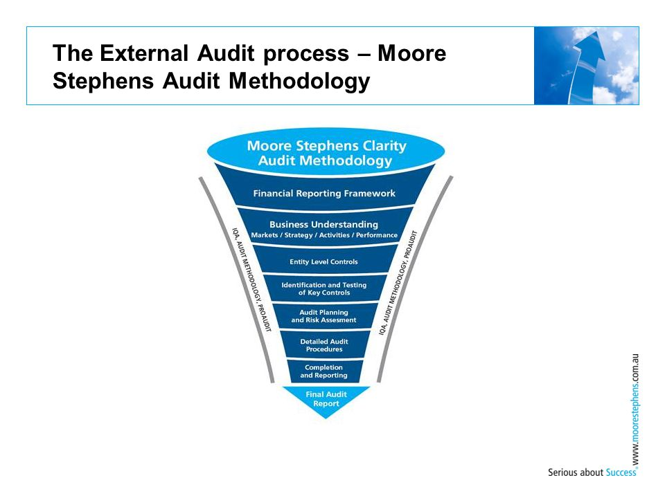 The External Audit process – Moore Stephens Audit Methodology