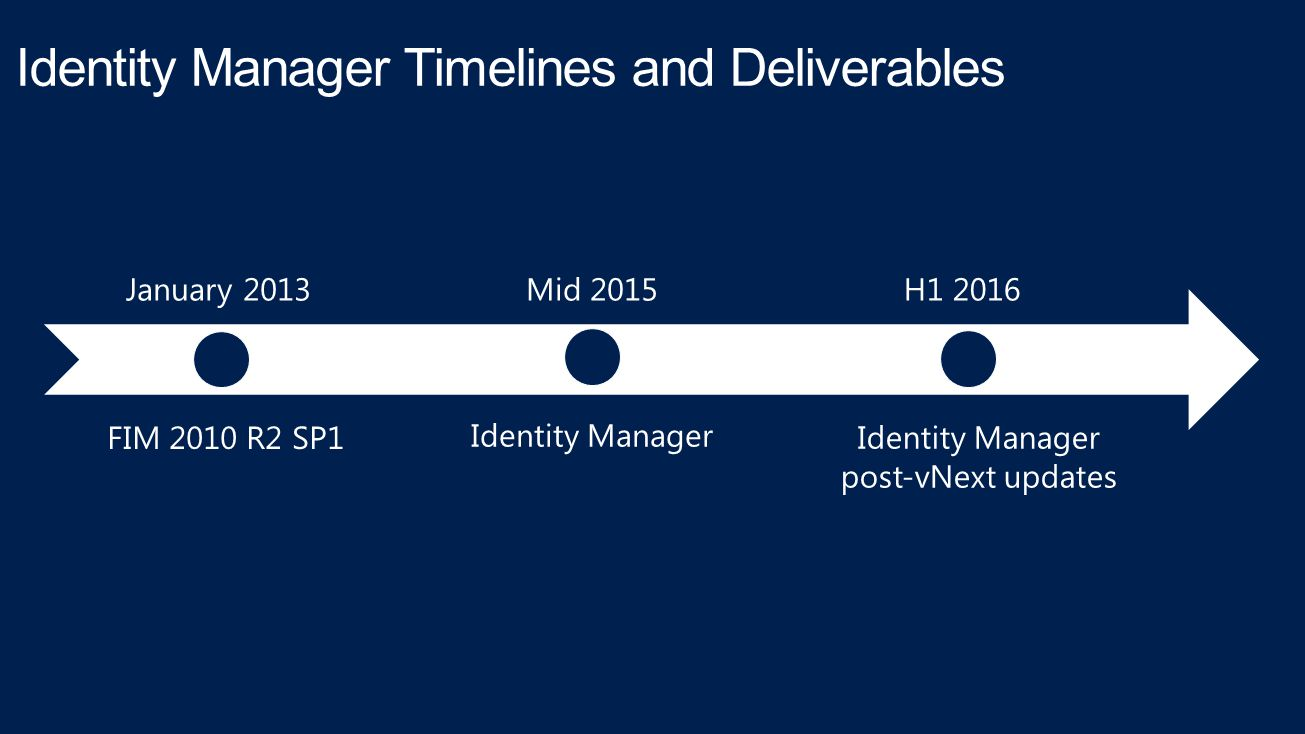 Identity Manager Timelines and Deliverables FIM 2010 R2 SP1 Identity Manager Identity Manager post-vNext updates January 2013Mid 2015H1 2016