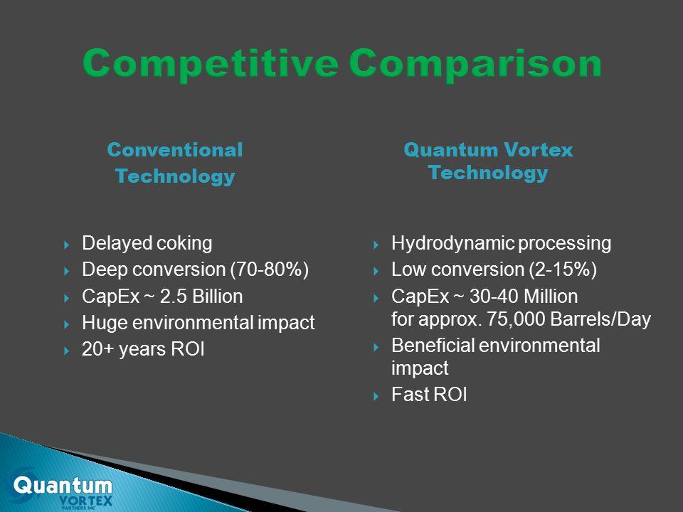  Delayed coking  Deep conversion (70-80%)  CapEx ~ 2.5 Billion  Huge environmental impact  20+ years ROI  Hydrodynamic processing  Low conversion (2-15%)  CapEx ~ 30-40 Million for approx.