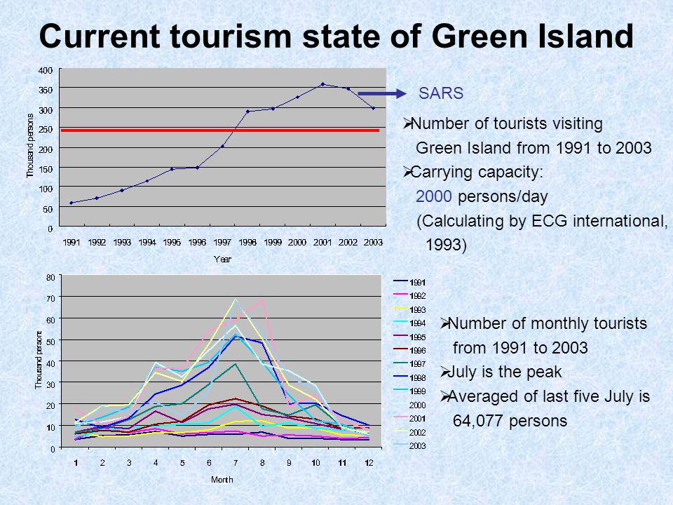 Current tourism state of Green Island  Number of tourists visiting Green Island from 1991 to 2003  Carrying capacity: 2000 persons/day (Calculating by ECG international, 1993) SARS  Number of monthly tourists from 1991 to 2003  July is the peak  Averaged of last five July is 64,077 persons