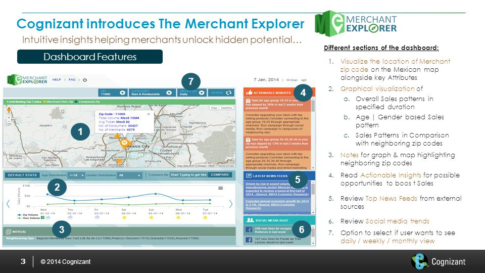 © 2014 Cognizant Different sections of the dashboard: 3 Cognizant introduces The Merchant Explorer Dashboard Features Intuitive insights helping merchants unlock hidden potential… 1.Visualize the location of Merchant zip code on the Mexican map alongside key Attributes 2.Graphical visualization of a.Overall Sales patterns in specified duration b.Age | Gender based Sales pattern c.Sales Patterns in Comparison with neighboring zip codes 3.Notes for graph & map highlighting neighboring zip codes 4.Read Actionable Insights for possible opportunities to boos t Sales 5.Review Top News Feeds from external sources 1 2 3 4 5 6 7 6.Review Social media trends 7.Option to select if user wants to see daily / weekly / monthly view