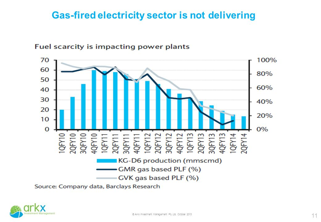 11 © Arkx Investment Management Pty Ltd, October 2013 Gas-fired electricity sector is not delivering