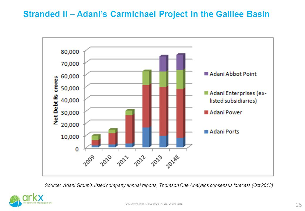 25 © Arkx Investment Management Pty Ltd, October 2013 Stranded II – Adani's Carmichael Project in the Galilee Basin Source: Adani Group's listed company annual reports, Thomson One Analytics consensus forecast (Oct'2013)