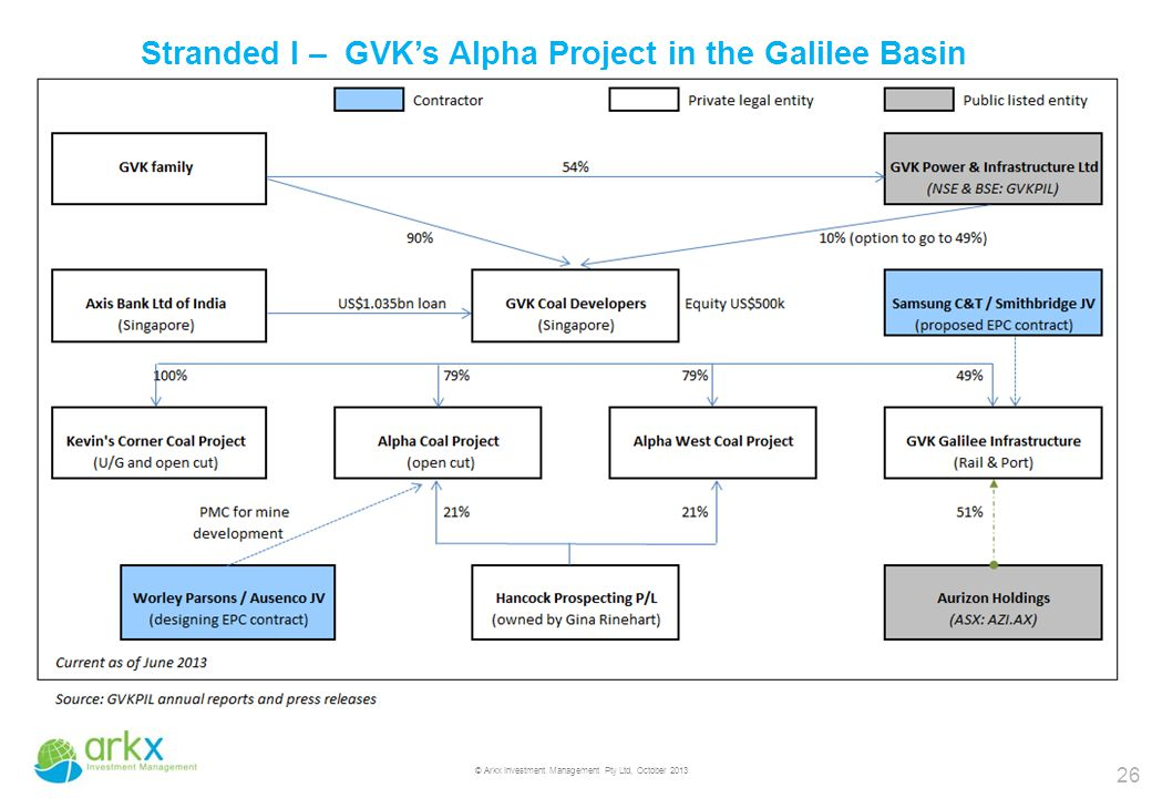 26 © Arkx Investment Management Pty Ltd, October 2013 Stranded I – GVK's Alpha Project in the Galilee Basin