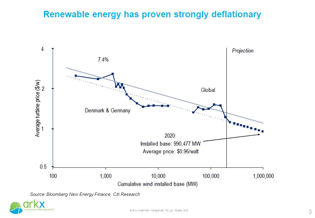3 © Arkx Investment Management Pty Ltd, October 2013 Renewable energy has proven strongly deflationary Source: Bloomberg New Energy Finance, Citi Research