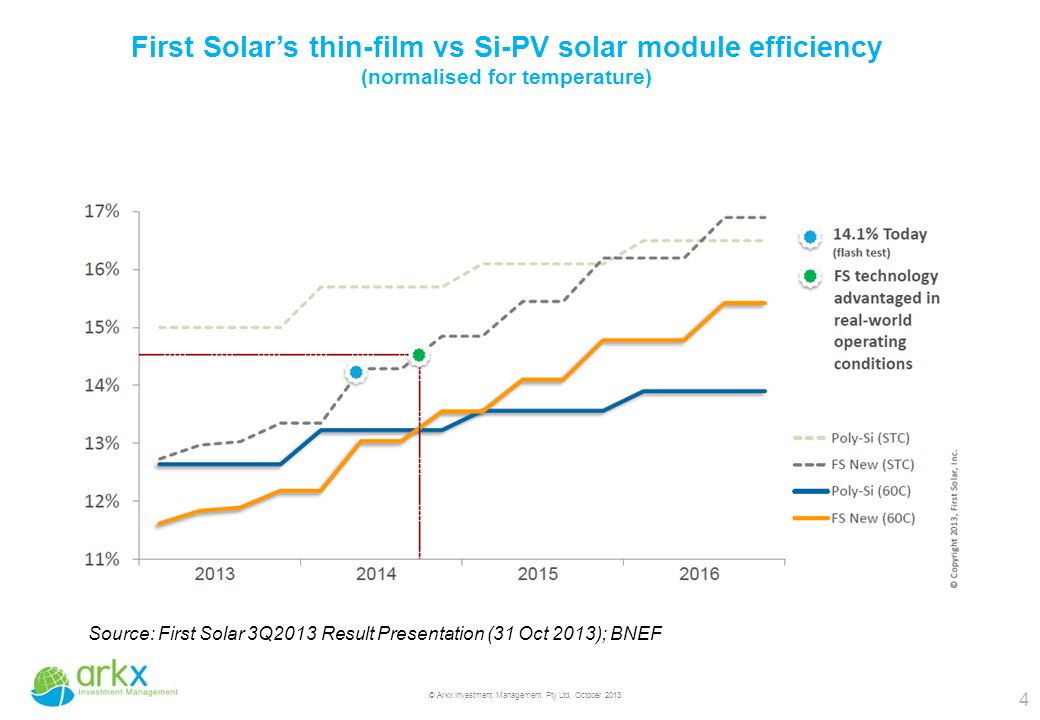 4 © Arkx Investment Management Pty Ltd, October 2013 First Solar's thin-film vs Si-PV solar module efficiency (normalised for temperature) Source: First Solar 3Q2013 Result Presentation (31 Oct 2013); BNEF
