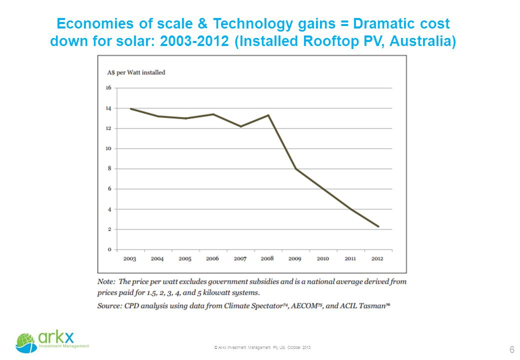 6 © Arkx Investment Management Pty Ltd, October 2013 Economies of scale & Technology gains = Dramatic cost down for solar: 2003-2012 (Installed Rooftop PV, Australia)