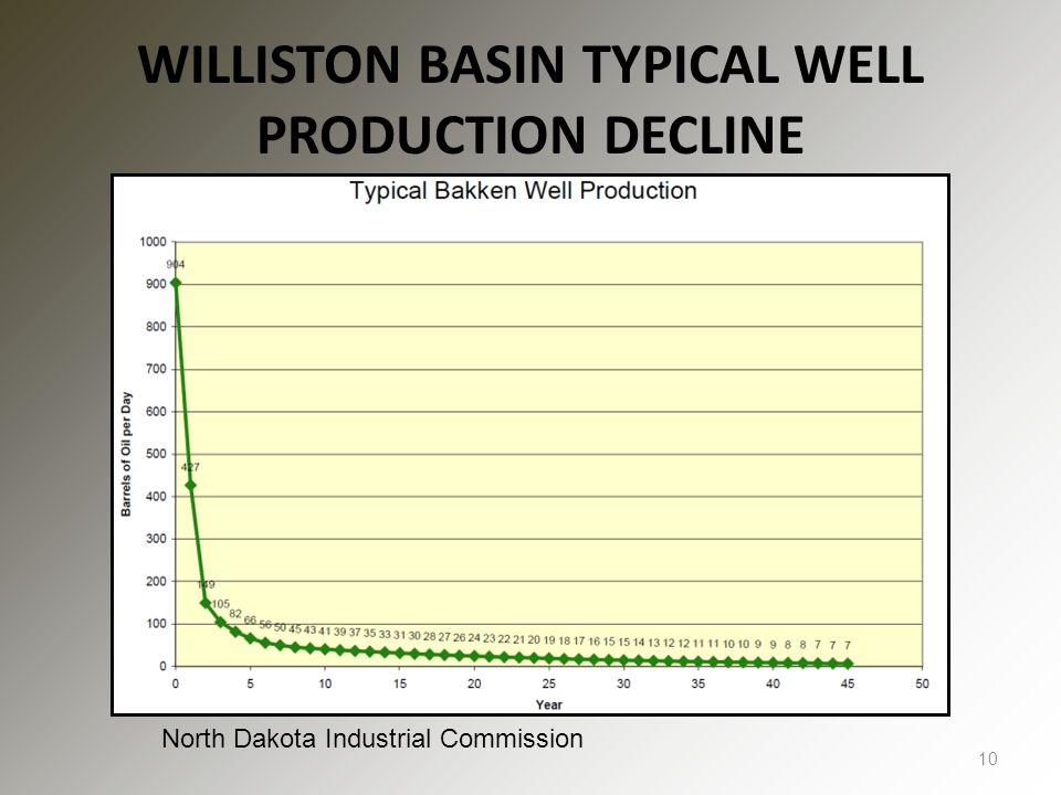 WILLISTON BASIN TYPICAL WELL PRODUCTION DECLINE 10 North Dakota Industrial Commission