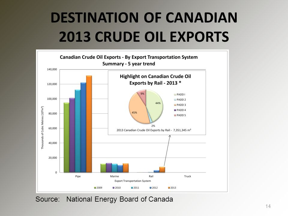 DESTINATION OF CANADIAN 2013 CRUDE OIL EXPORTS 14 Source: National Energy Board of Canada