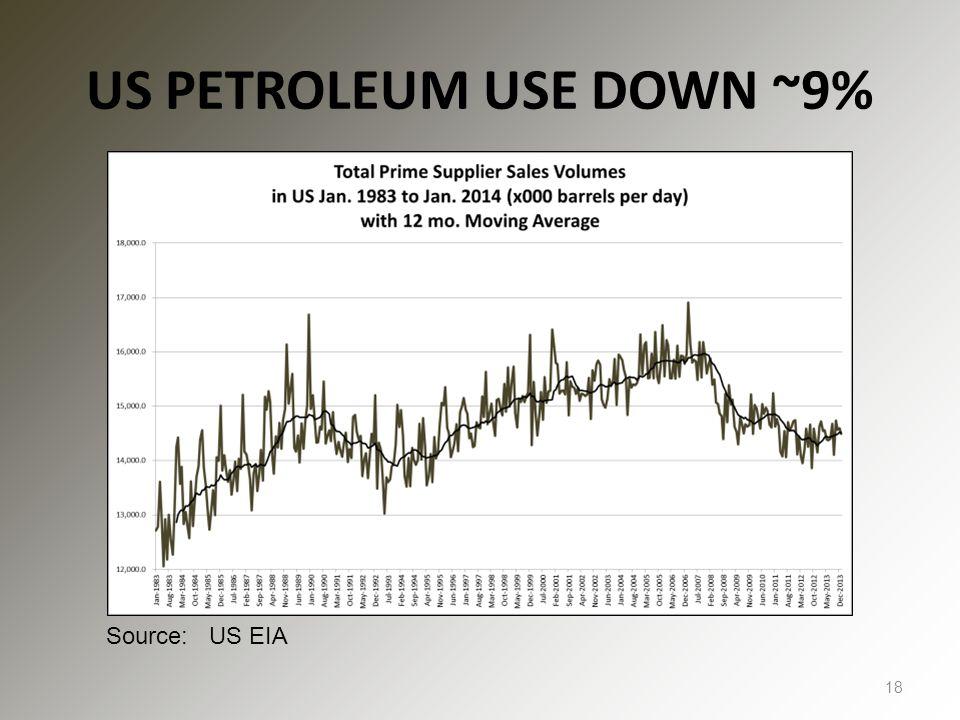 US PETROLEUM USE DOWN ~9% 18 Source: US EIA