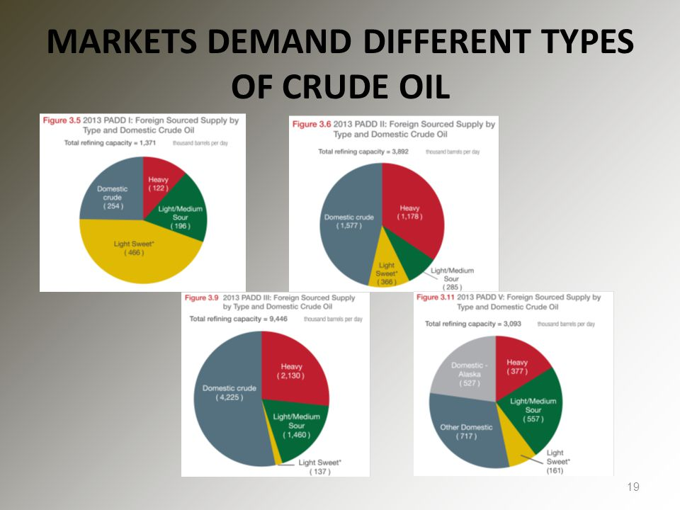 MARKETS DEMAND DIFFERENT TYPES OF CRUDE OIL 19