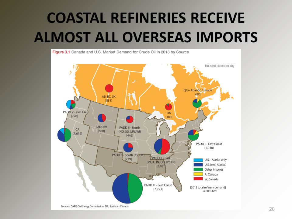 COASTAL REFINERIES RECEIVE ALMOST ALL OVERSEAS IMPORTS 20