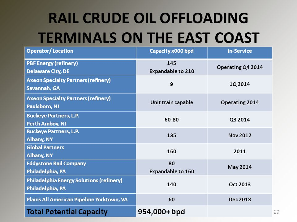 RAIL CRUDE OIL OFFLOADING TERMINALS ON THE EAST COAST 29 Operator/ LocationCapacity x000 bpdIn-Service PBF Energy (refinery) Delaware City, DE 145 Expandable to 210 Operating Q4 2014 Axeon Specialty Partners (refinery) Savannah, GA 91Q 2014 Axeon Specialty Partners (refinery) Paulsboro, NJ Unit train capableOperating 2014 Buckeye Partners, L.P.