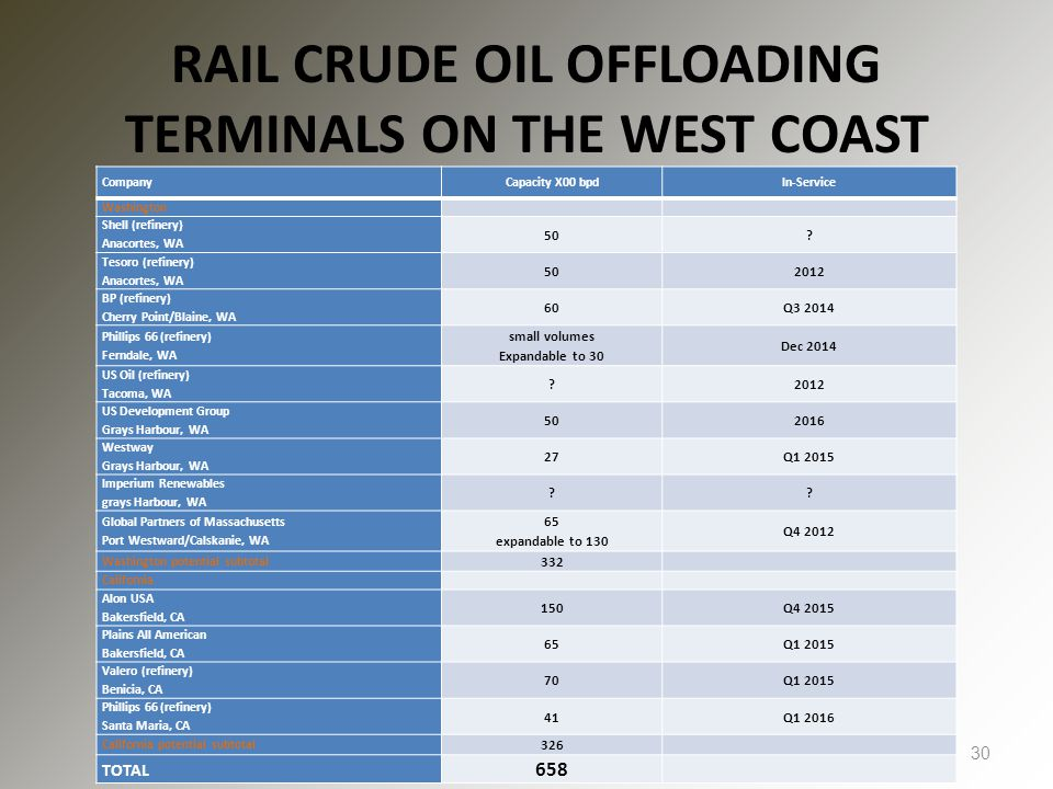 RAIL CRUDE OIL OFFLOADING TERMINALS ON THE WEST COAST 30 CompanyCapacity X00 bpdIn-Service Washington Shell (refinery) Anacortes, WA 50.