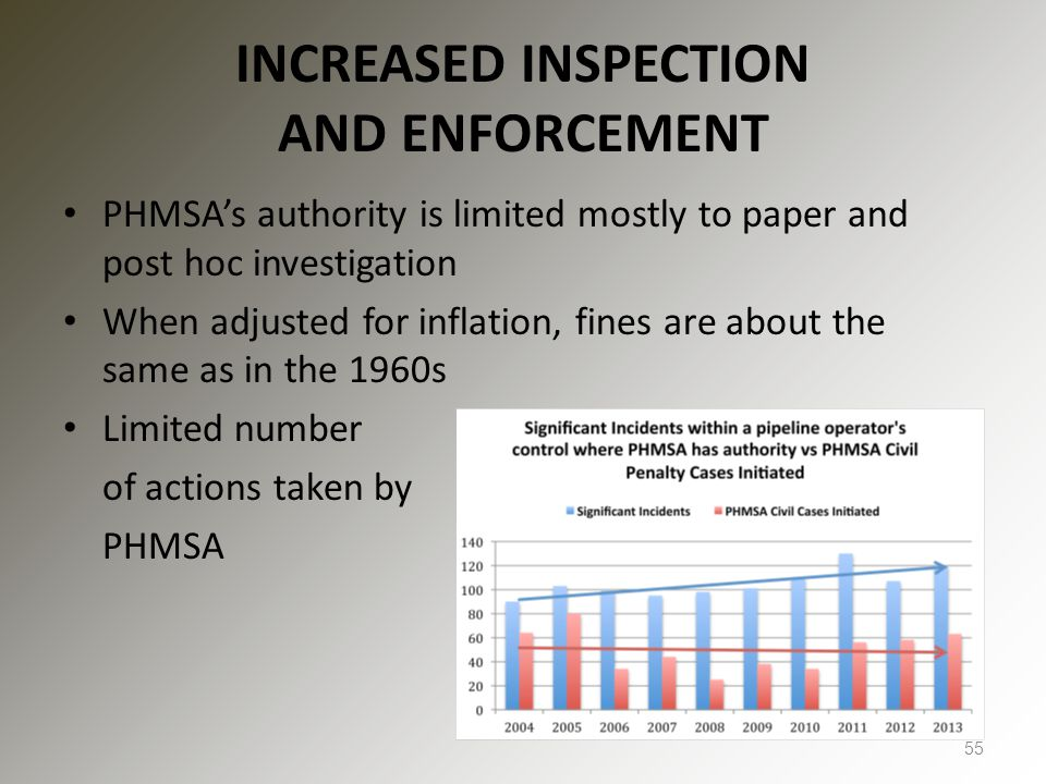 INCREASED INSPECTION AND ENFORCEMENT PHMSA's authority is limited mostly to paper and post hoc investigation When adjusted for inflation, fines are ab