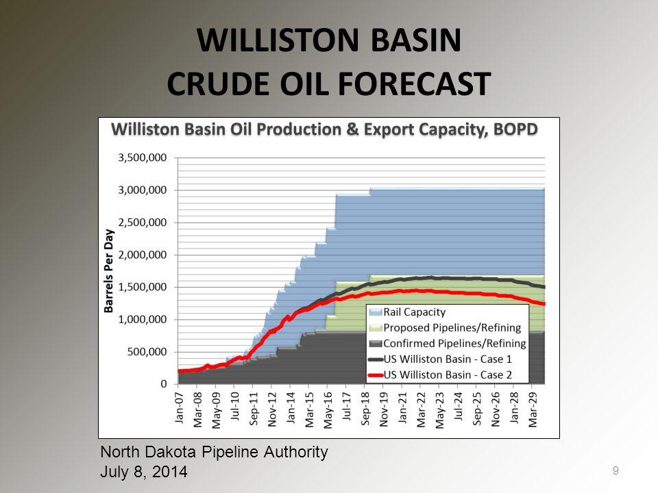 WILLISTON BASIN CRUDE OIL FORECAST 9 North Dakota Pipeline Authority July 8, 2014