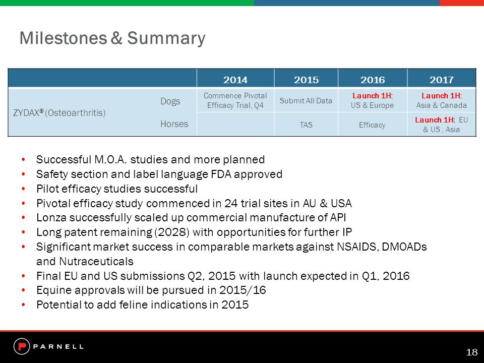 18 Milestones & Summary 2014201520162017 Dogs ZYDAX ® (Osteoarthritis) Horses Commence Pivotal Efficacy Trial, Q4 Submit All Data Launch 1H: US & Europe Launch 1H: Asia & Canada TASEfficacy Launch 1H: EU & US, Asia Successful M.O.A.