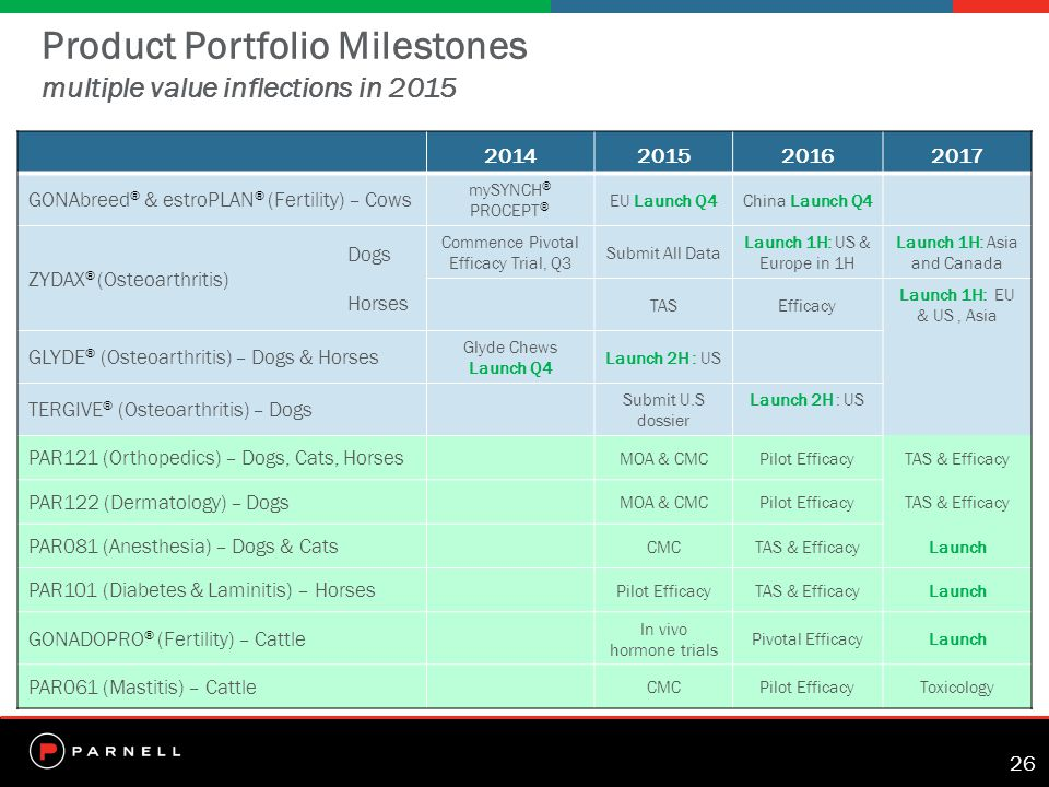26 Product Portfolio Milestones multiple value inflections in 2015 2014201520162017 GONAbreed ® & estroPLAN ® (Fertility) – Cows mySYNCH ® PROCEPT ® EU Launch Q4China Launch Q4 Dogs ZYDAX ® (Osteoarthritis) Horses Commence Pivotal Efficacy Trial, Q3 Submit All Data Launch 1H: US & Europe in 1H Launch 1H: Asia and Canada TASEfficacy Launch 1H: EU & US, Asia GLYDE ® (Osteoarthritis) – Dogs & Horses Glyde Chews Launch Q4 Launch 2H : US TERGIVE ® (Osteoarthritis) – Dogs Submit U.S dossier Launch 2H : US PAR121 (Orthopedics) – Dogs, Cats, Horses MOA & CMCPilot EfficacyTAS & Efficacy PAR122 (Dermatology) – Dogs MOA & CMCPilot EfficacyTAS & Efficacy PAR081 (Anesthesia) – Dogs & Cats CMCTAS & EfficacyLaunch PAR101 (Diabetes & Laminitis) – Horses Pilot EfficacyTAS & EfficacyLaunch GONADOPRO ® (Fertility) – Cattle In vivo hormone trials Pivotal EfficacyLaunch PAR061 (Mastitis) – Cattle CMCPilot EfficacyToxicology