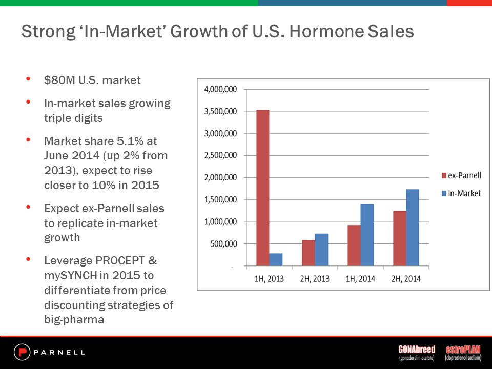 Strong 'In-Market' Growth of U.S. Hormone Sales $80M U.S.