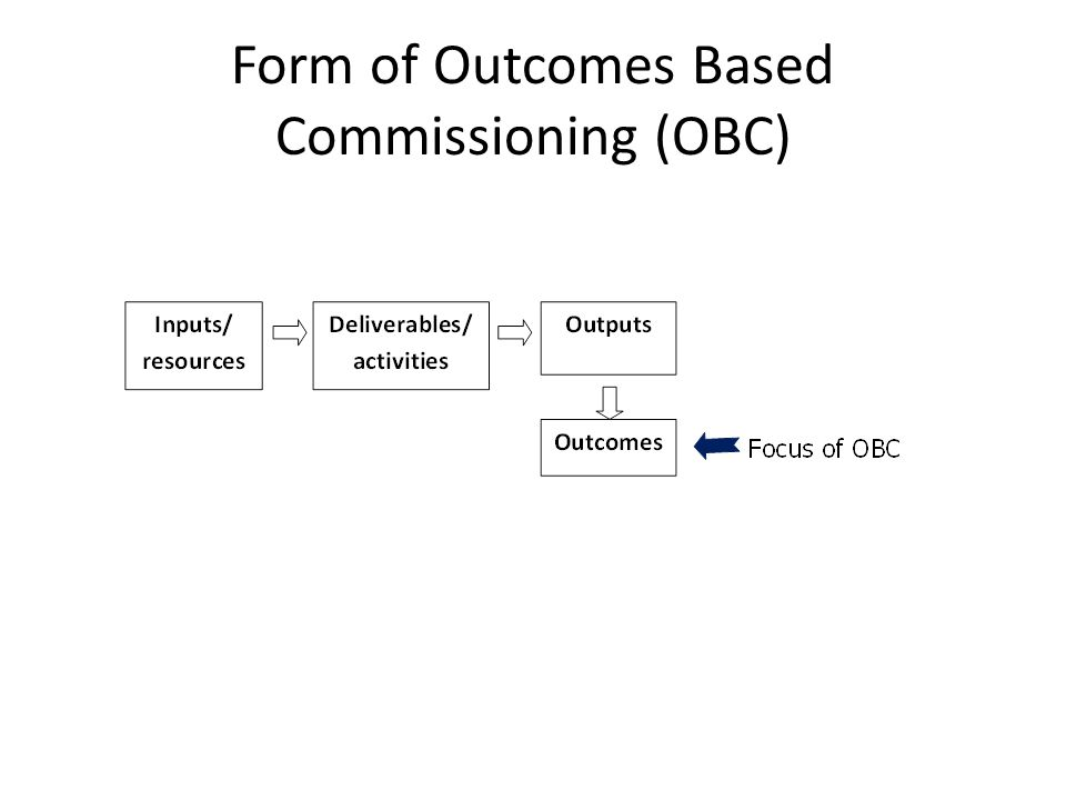 Form of Outcomes Based Commissioning (OBC)