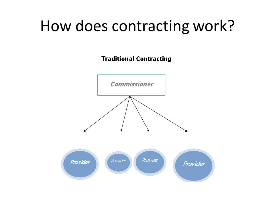 How does contracting work
