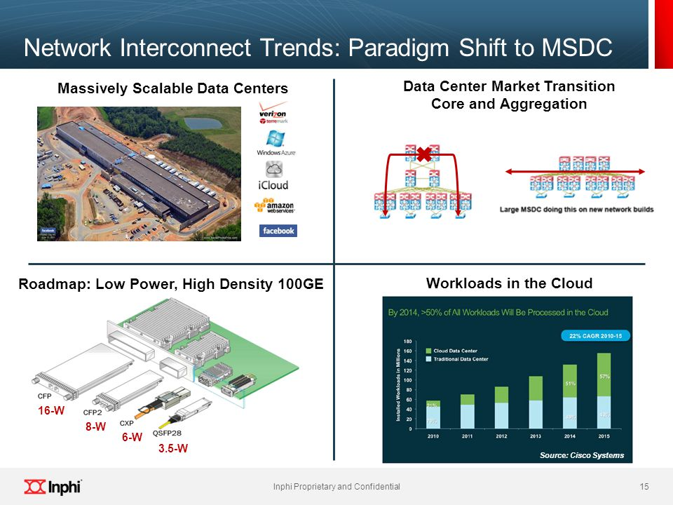 15 Inphi Proprietary and Confidential 15 Inphi Proprietary and Confidential Network Interconnect Trends: Paradigm Shift to MSDC Source: Cisco Systems