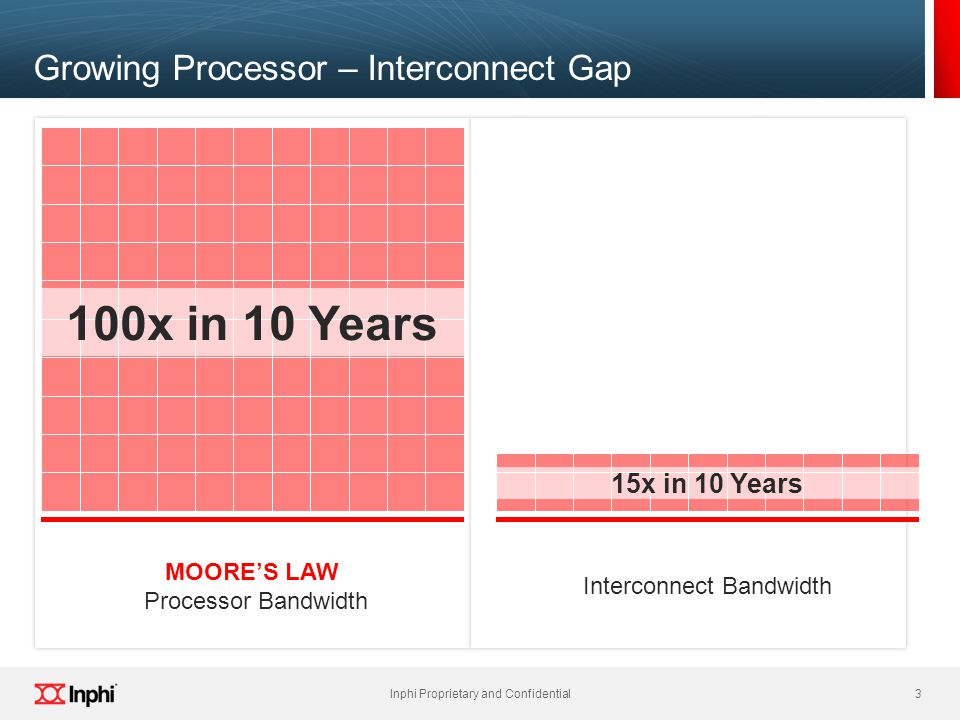 3 Inphi Proprietary and Confidential 3 Growing Processor – Interconnect Gap MOORE'S LAW Processor Bandwidth Interconnect Bandwidth 100x in 10 Years 15