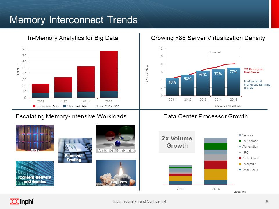 8 Inphi Proprietary and Confidential 8 Memory Interconnect Trends In-Memory Analytics for Big DataGrowing x86 Server Virtualization Density Escalating