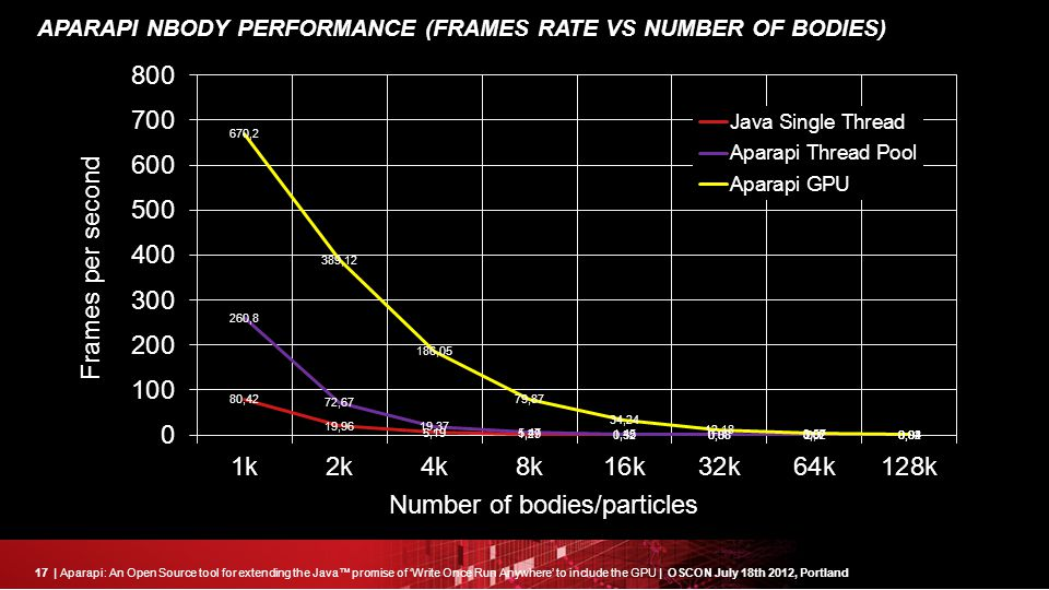 17| Aparapi: An Open Source tool for extending the Java™ promise of 'Write Once Run Anywhere' to include the GPU | OSCON July 18th 2012, Portland APARAPI NBODY PERFORMANCE (FRAMES RATE VS NUMBER OF BODIES) Frames per second