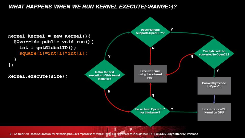 9| Aparapi: An Open Source tool for extending the Java™ promise of 'Write Once Run Anywhere' to include the GPU | OSCON July 18th 2012, Portland WHAT HAPPENS WHEN WE RUN KERNEL.EXECUTE( ).