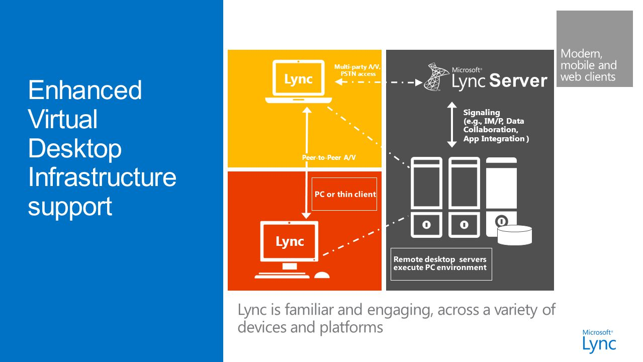 Lync is familiar and engaging, across a variety of devices and platforms Lync Peer-to-Peer A/V Signaling (e.g., IM/P, Data Collaboration, App Integration ) Multi-party A/V, PSTN access Server