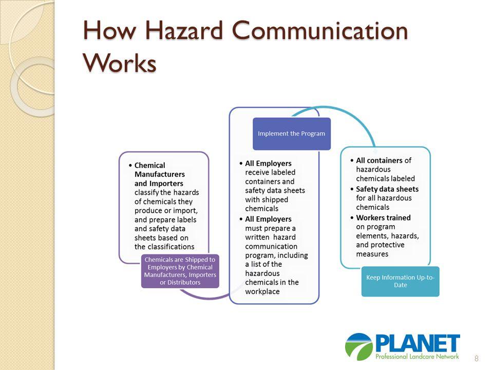 Additional Training Resources Hazard Communication Standard QuickCards https://www.osha.gov/dsg/hazcom/ghsquickcar ds.html 39