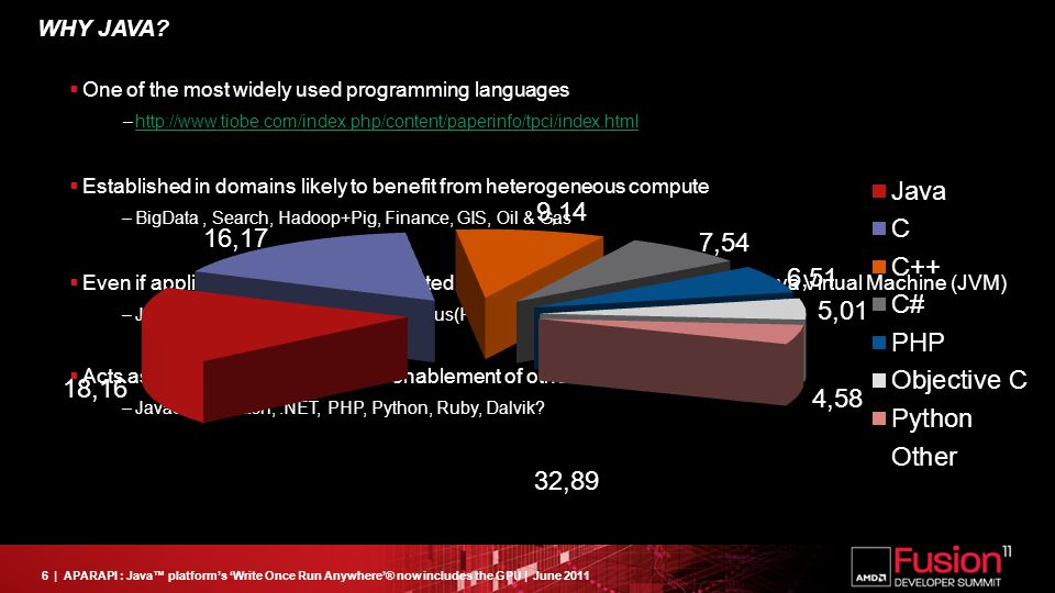 6| APARAPI : Java™ platform's 'Write Once Run Anywhere'® now includes the GPU | June 2011  One of the most widely used programming languages –http://www.tiobe.com/index.php/content/paperinfo/tpci/index.htmlhttp://www.tiobe.com/index.php/content/paperinfo/tpci/index.html  Established in domains likely to benefit from heterogeneous compute –BigData, Search, Hadoop+Pig, Finance, GIS, Oil & Gas  Even if applications are not implemented in Java, they may still run on the Java Virtual Machine (JVM) –JRuby, JPython, Scala, Clojure, Quercus(PHP)  Acts as a good proxy/indicator for enablement of other runtimes/interpreters –JavaScript, Flash,.NET, PHP, Python, Ruby, Dalvik.