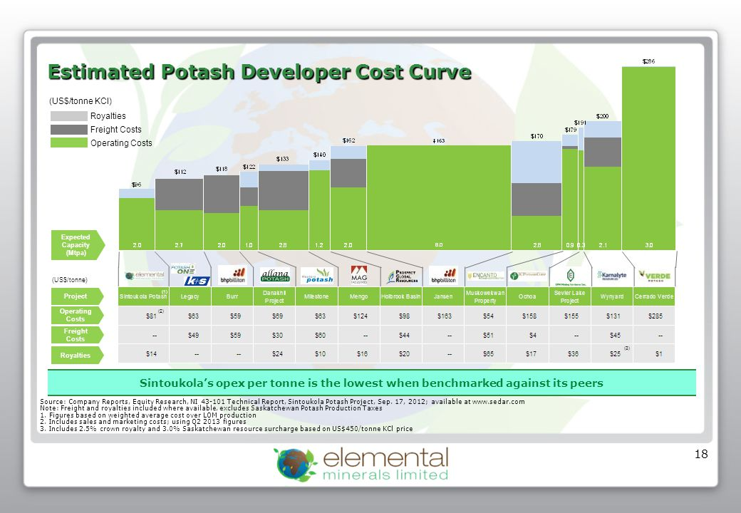 18 (US$/tonne) Estimated Potash Developer Cost Curve Royalties Freight Costs Operating Costs (US$/tonne KCl) Source: Company Reports, Equity Research,