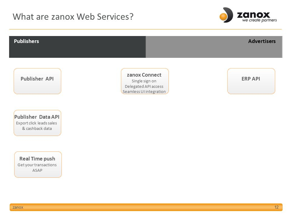 12 Publisher API Publisher Data API Export click leads sales & cashback data zanox Connect Single sign on Delegated API access Seamless UI integration ERP API AdvertisersPublishers What are zanox Web Services.