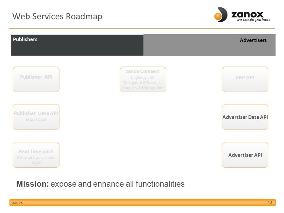 zanox13 Publishers Advertisers Publisher API ERP API Advertiser Data API Advertiser API Publisher Data API Export data Mission: expose and enhance all functionalities Web Services Roadmap zanox Connect Single sign on Delegated API access Seamless UI integration Real Time push Get your transactions ASAP