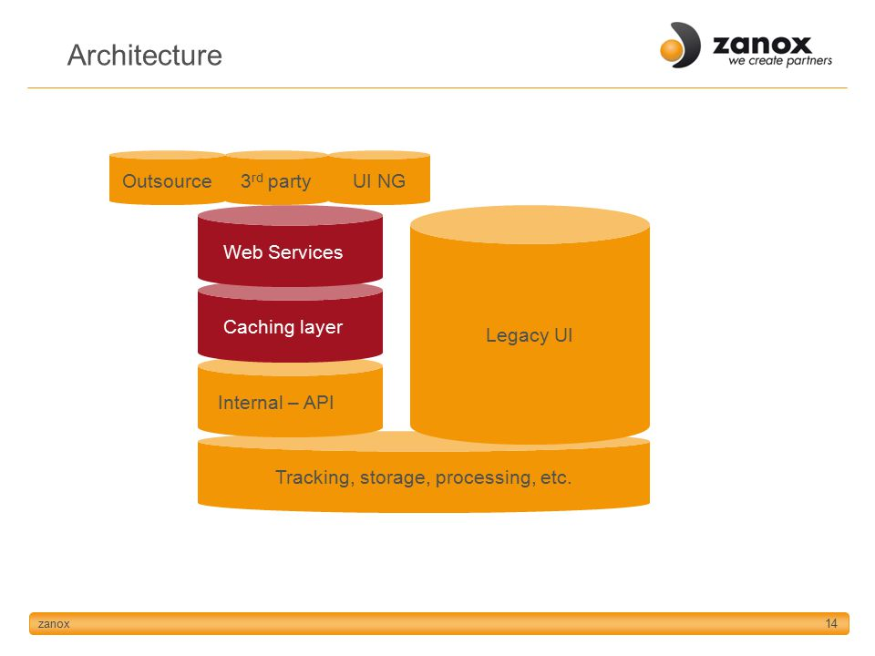 zanox14 Architecture Tracking, storage, processing, etc.