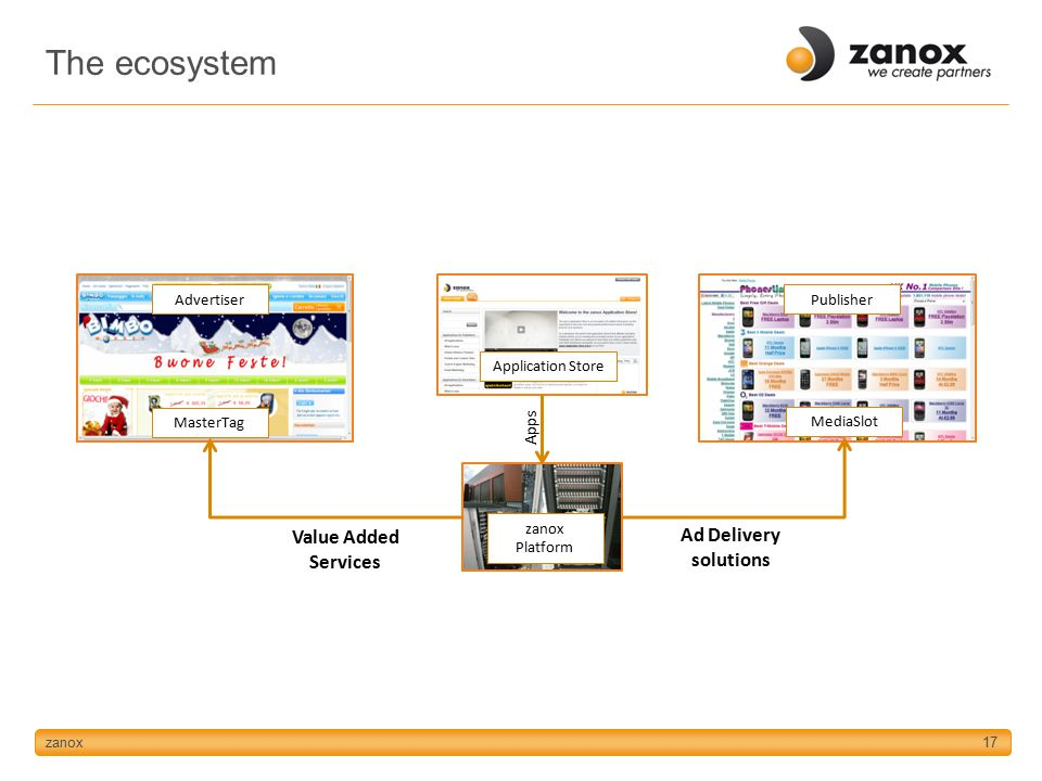 zanox17 AdvertiserPublisher zanox Platform MasterTag Value Added Services Ad Delivery solutions MediaSlot Application Store Apps The ecosystem