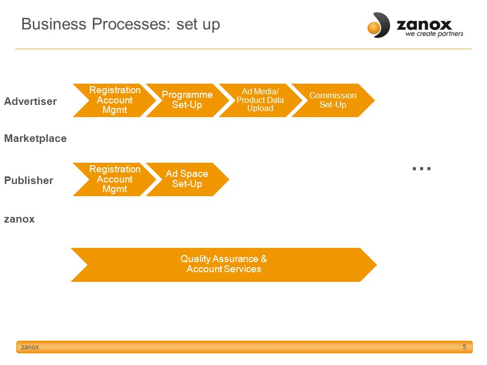 zanox5 Registration Account Mgmt Programme Set-Up Ad Space Set-Up Ad Media/ Product Data Upload Commission Set-Up Advertiser Marketplace Publisher zanox … Quality Assurance & Account Services Business Processes: set up