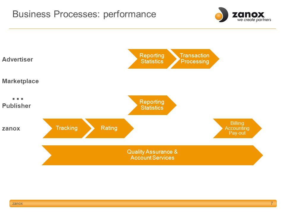 zanox7 Tracking Advertiser Marketplace Publisher zanox Rating Reporting Statistics Billing Accounting Pay-out Transaction Processing … Quality Assurance & Account Services Business Processes: performance