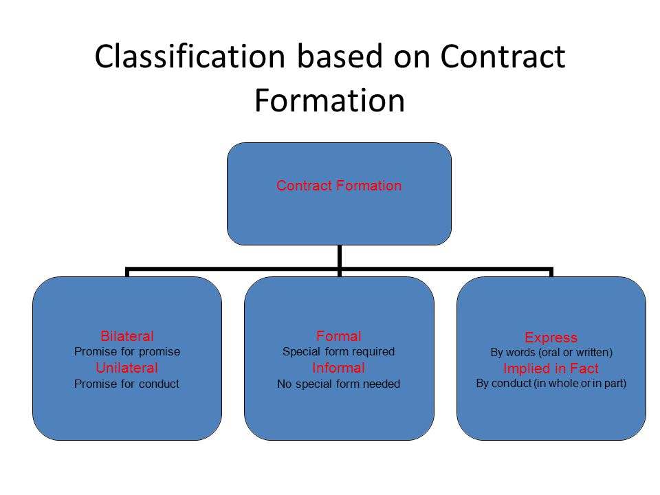 Classification based on Contract Formation Contract Formation Bilateral Promise for promise Unilateral Promise for conduct Formal Special form require