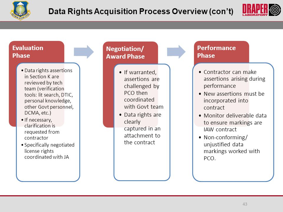 Data Rights Acquisition Process Overview (con't) Evaluation Phase Data rights assertions in Section K are reviewed by tech team (verification tools: lit search, DTIC, personal knowledge, other Govt personnel, DCMA, etc.) If necessary, clarification is requested from contractor Specifically negotiated license rights coordinated with JA Negotiation/ Award Phase If warranted, assertions are challenged by PCO then coordinated with Govt team Data rights are clearly captured in an attachment to the contract Performance Phase Contractor can make assertions arising during performance New assertions must be incorporated into contract Monitor deliverable data to ensure markings are IAW contract Non-conforming/ unjustified data markings worked with PCO.