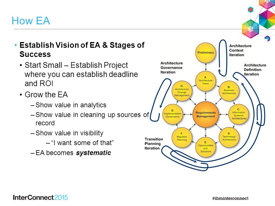 How EA Establish Vision of EA & Stages of Success Start Small – Establish Project where you can establish deadline and ROI Grow the EA –Show value in analytics –Show value in cleaning up sources of record –Show value in visibility – I want some of that –EA becomes systematic