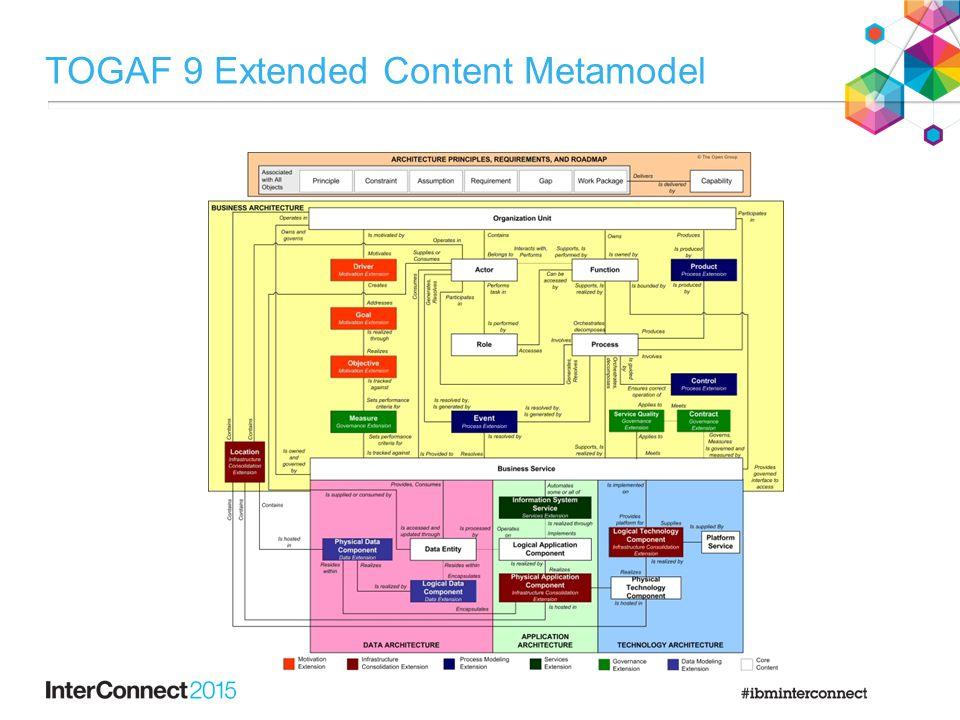 TOGAF 9 Extended Content Metamodel
