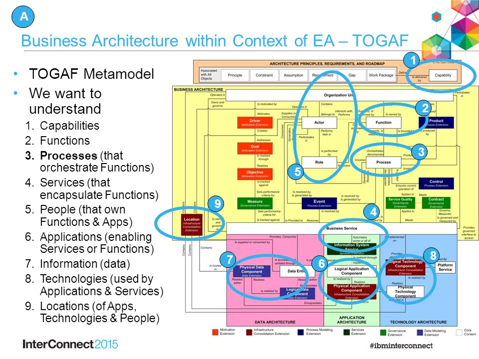 Business Architecture within Context of EA – TOGAF TOGAF Metamodel We want to understand 1.Capabilities 2.Functions 3.Processes (that orchestrate Functions) 4.Services (that encapsulate Functions) 5.People (that own Functions & Apps) 6.Applications (enabling Services or Functions) 7.Information (data) 8.Technologies (used by Applications & Services) 9.Locations (of Apps, Technologies & People) 1 2 3 4 5 6 9 8 A 7