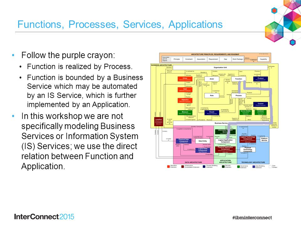 Functions, Processes, Services, Applications Follow the purple crayon: Function is realized by Process. Function is bounded by a Business Service whic
