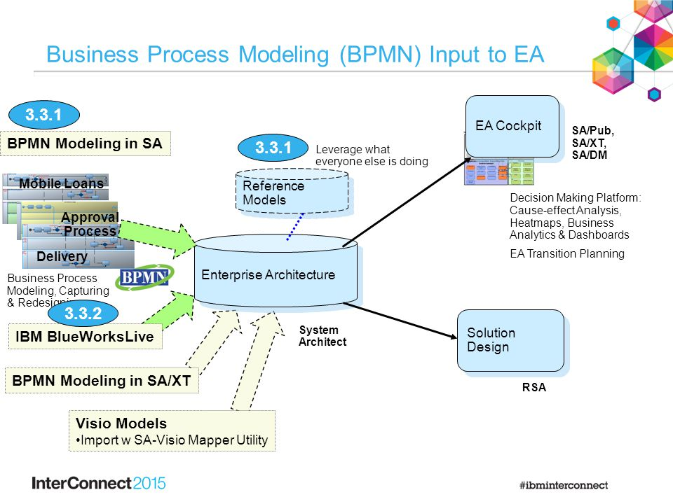 Reference Models Business Process Modeling (BPMN) Input to EA RSA Enterprise Architecture Mobile Loans Approval Process Delivery Business Process Modeling, Capturing & Redesigning Leverage what everyone else is doing Decision Making Platform: Cause-effect Analysis, Heatmaps, Business Analytics & Dashboards EA Transition Planning EA Cockpit SA/Pub, SA/XT, SA/DM Visio Models Import w SA-Visio Mapper Utility BPMN Modeling in SA BPMN Modeling in SA/XT 3.3.1 Solution Design System Architect IBM BlueWorksLive 3.3.2