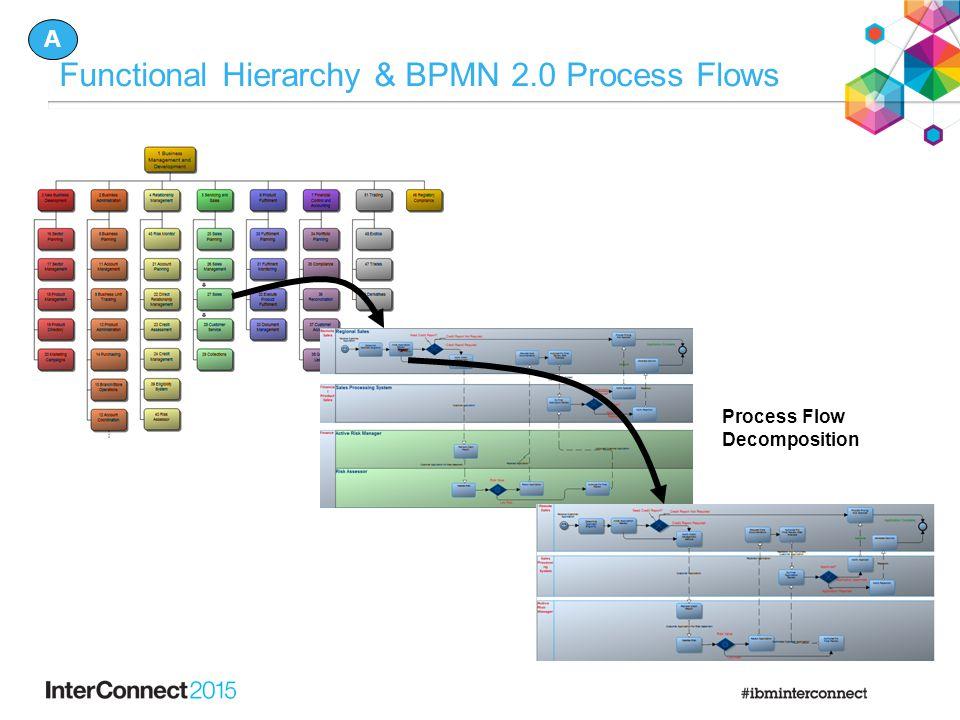 Functional Hierarchy & BPMN 2.0 Process Flows Process Flow Decomposition A